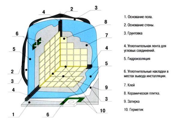 гидроизоляция схема