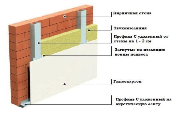 стена из гипсокартона со звукоизоляцией