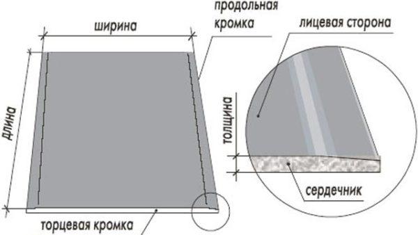схема для гипсокартона
