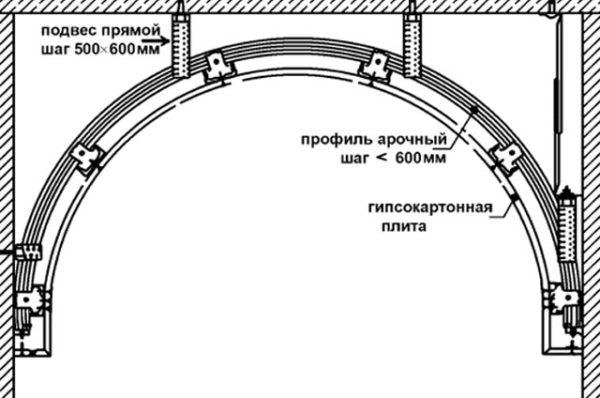 чертеж каркаса арки