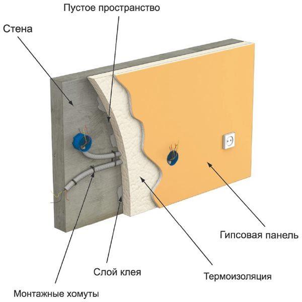 провода под гкл