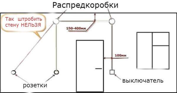 схема штробления