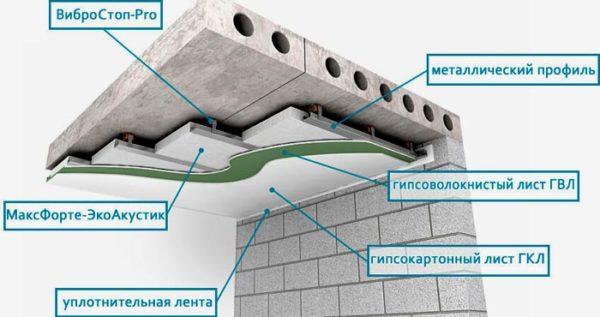 конструкция шумоизоляции