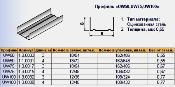 профиль UW-50