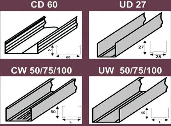 профиля CW 50 75 100