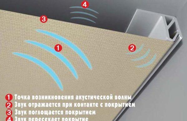 конструкция звукоизоляции