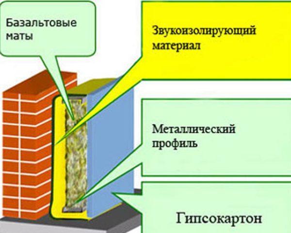 звукоизоляция кирпичных стен