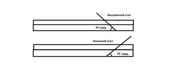 Угол лезвия режущего инструмента